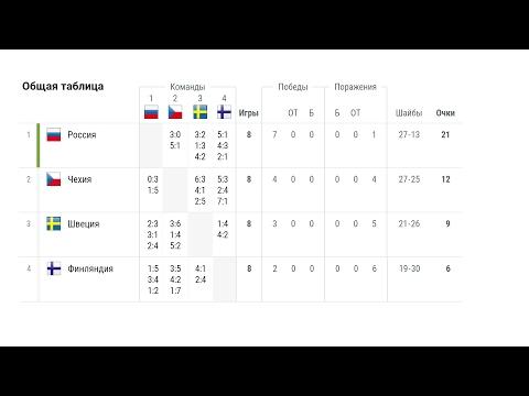 Евротур 2017 хоккей. Россия - Швеция, Чехия - Финляндия, турнирная таблица