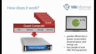 A simple explanation of virtualization (virtual computing