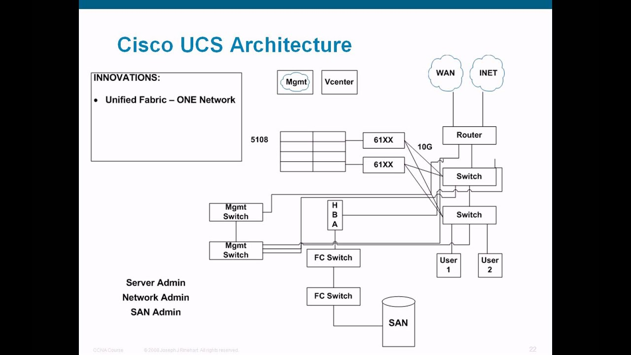 Cisco Ucs Architecture Demystified