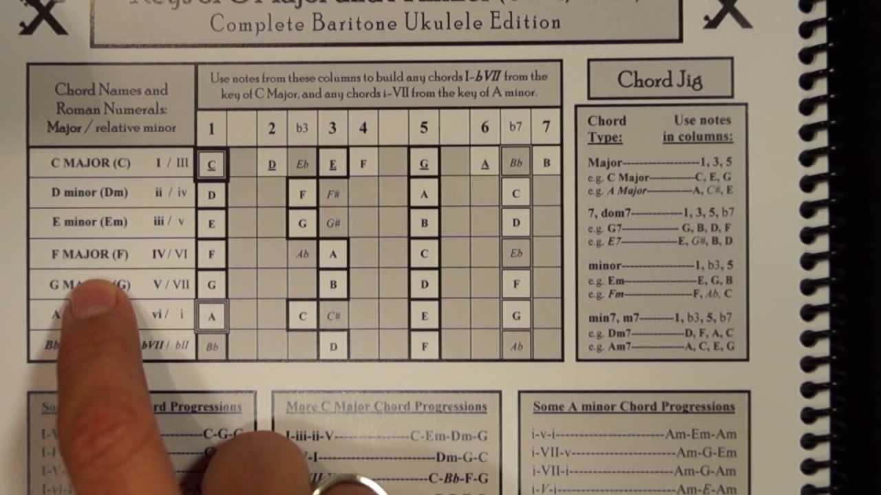 how to play ukulele chord progressions pdf