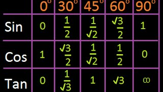 Simple trick to remember Trigonometric Ratio ( Sine, cosine )