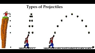 Features of Projectile lecture 3 1st year physics by sheikh academy