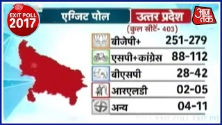Exit Poll Result Of Assembly Elections 2017: BJP Leads In Three States Out Of Five