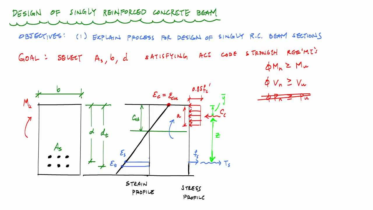 Design Of Singly Reinforced Concrete Beams Overview