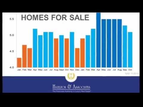 Market Update 2014   San Diego Housing Market   Real Estate Blog   Hazelton & Associates
