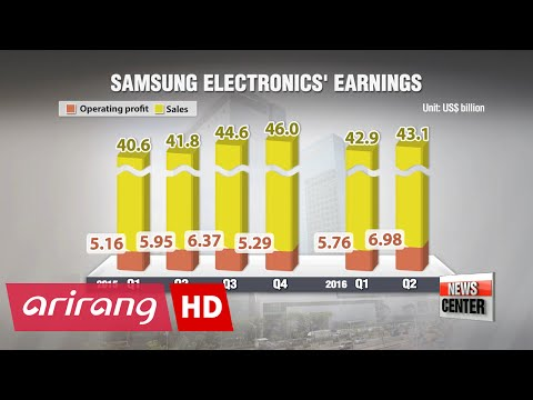 Samsung Electronics posts better than expected earnings in Q2
