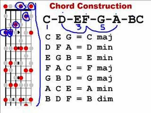 Learn Guitar - 02 - Major Scale Chord Construction
