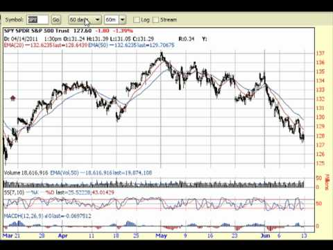 Will We Get a Rebound Next Week? 6-11-11 Stock Market Analysis