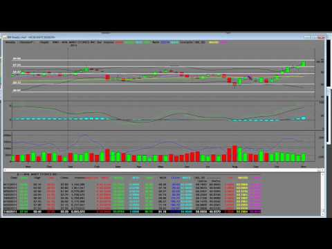 Stock Market Trading Lesson When to Short Overbought Stock Walmart