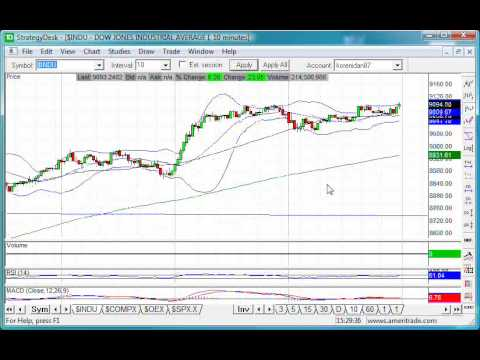 Options and Stock Market Technical Chart Analysis for July 24, 2009 by Idan Koren