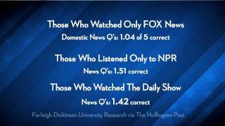 Fox News Viewers Less Informed Than People Who Watch NO News