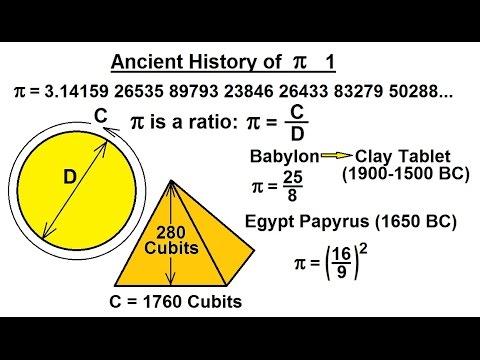 essay on the history of pi