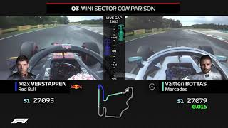 Verstappen And Bottas Qualifying Laps Compared | 2019 Hungarian Grand Prix