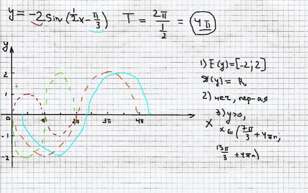 исследовать график функции: