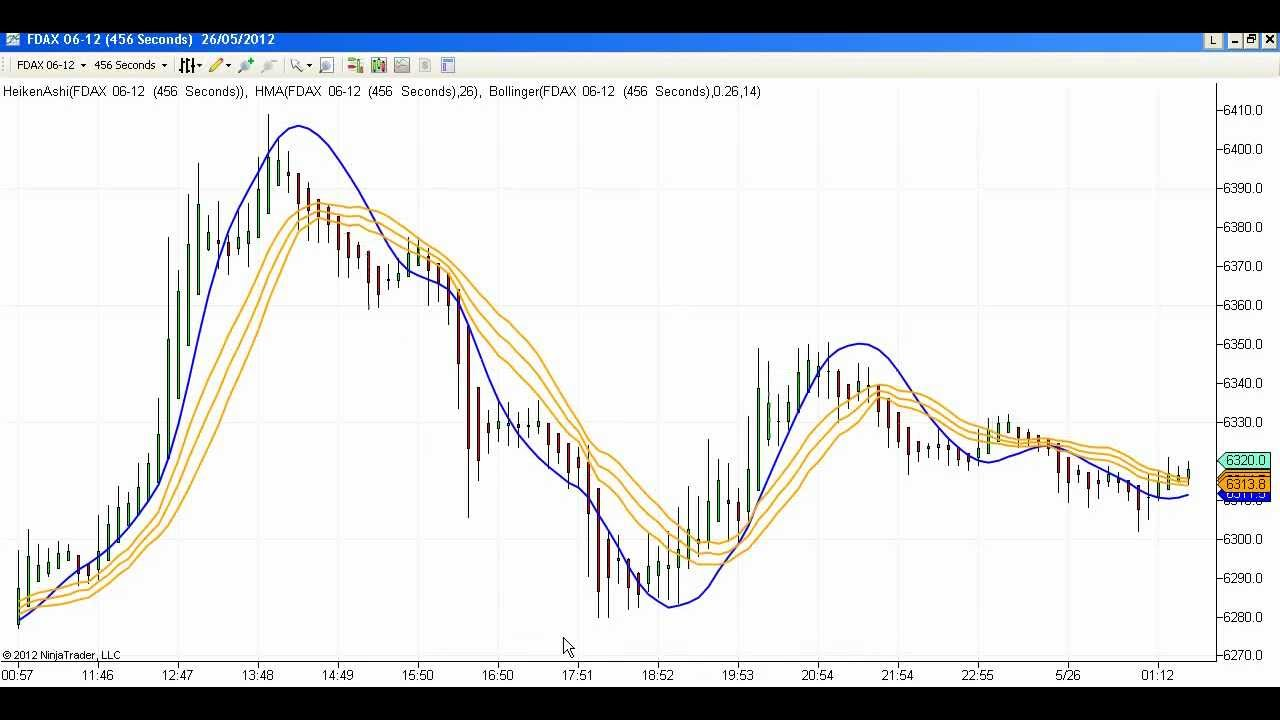 Hma bollinger bands day trading system