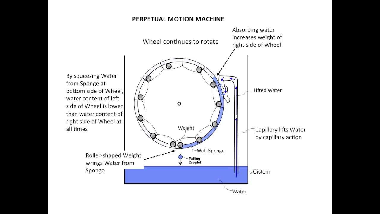 perpetual motion examples Call them free energy machines, perpetual motion, over-unity machines, or any other name a tiger remains a tiger no matter what color you paint his stripes.