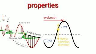 electromagnetic waves || full details || telugu