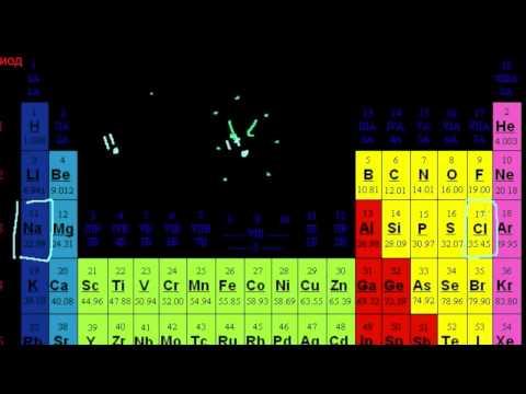 Мини-видео на тему размера ионов