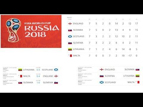 ЧМ по футболу 2018. Отбор. Европа, Океания, Северная Америка, Африка. 1.09.17 результаты и таблицы