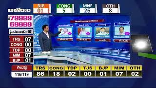 మెదక్ జిల్లా విజేతలు..| Medak Dist MLA Election winners List  Exclusive Analysis