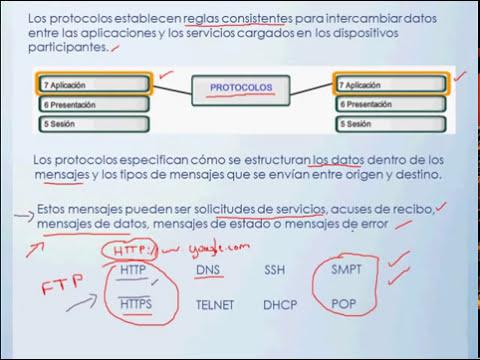 Capa de Aplicación - Modelo OSI