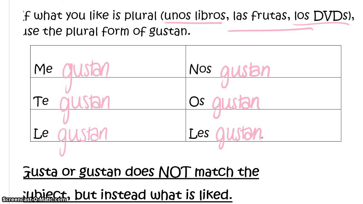 Spanish verb gustar w nouns - YouTube