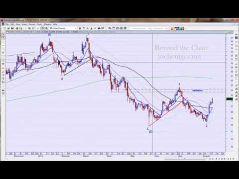 Technical Analysis of Youku Tudou (YOKU) 08/14/14