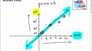 Learn Scatter Plots and Best Fitting Lines