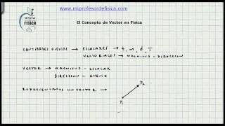El Concepto de Vector en Fisica - Vectores - Video 097