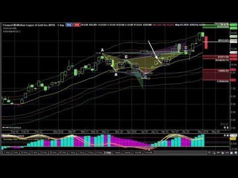 Stock Market Analysis - Freeport-McMoRan, Inc. (FCX Video)
