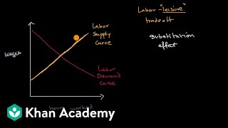 Labor-leisure tradeoff | Microeconomics | Khan Academy
