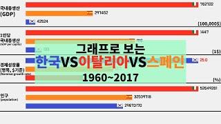그래프로 보는 한국vs이탈리아vs스페인 (1960~2017)