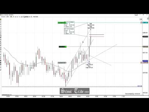 Price Action Trading The Wedge Breakout On The E-Mini S&P 500 Futures; SchoolOfTrade.com