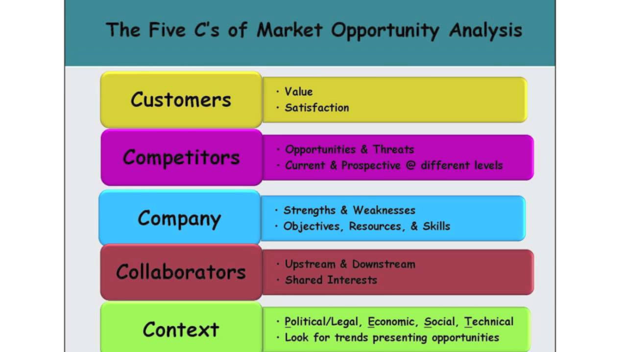 Market analysis template flashek Gallery