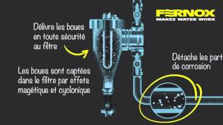 Comment fonctionne le Filter Fluid+ Protector de Fernox ?