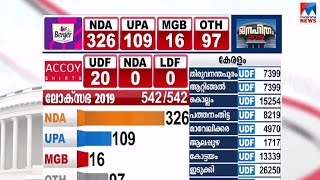 യുപിയിൽ തകർന്ന് അടിഞ്ഞ് എസ്പി–ബിഎസ്പി സഖ്യം  UP  SP  BSP,election results