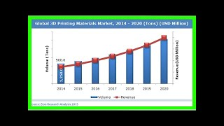 Breaking News | Military 3D Printing Market 2018 World Technology,Development,Trends and Opportunit