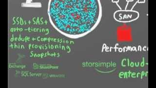 Solving enterprise storage problems with cloud storage.wmv