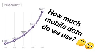 Mobile data usage in the U.S. may shock you!