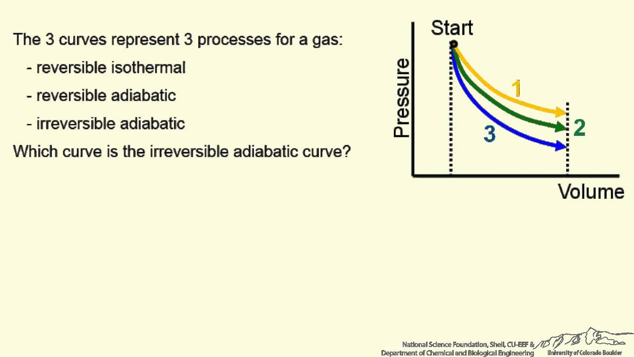 Which Curve Is For Irreversible Adiabatic Expansion   Interactive