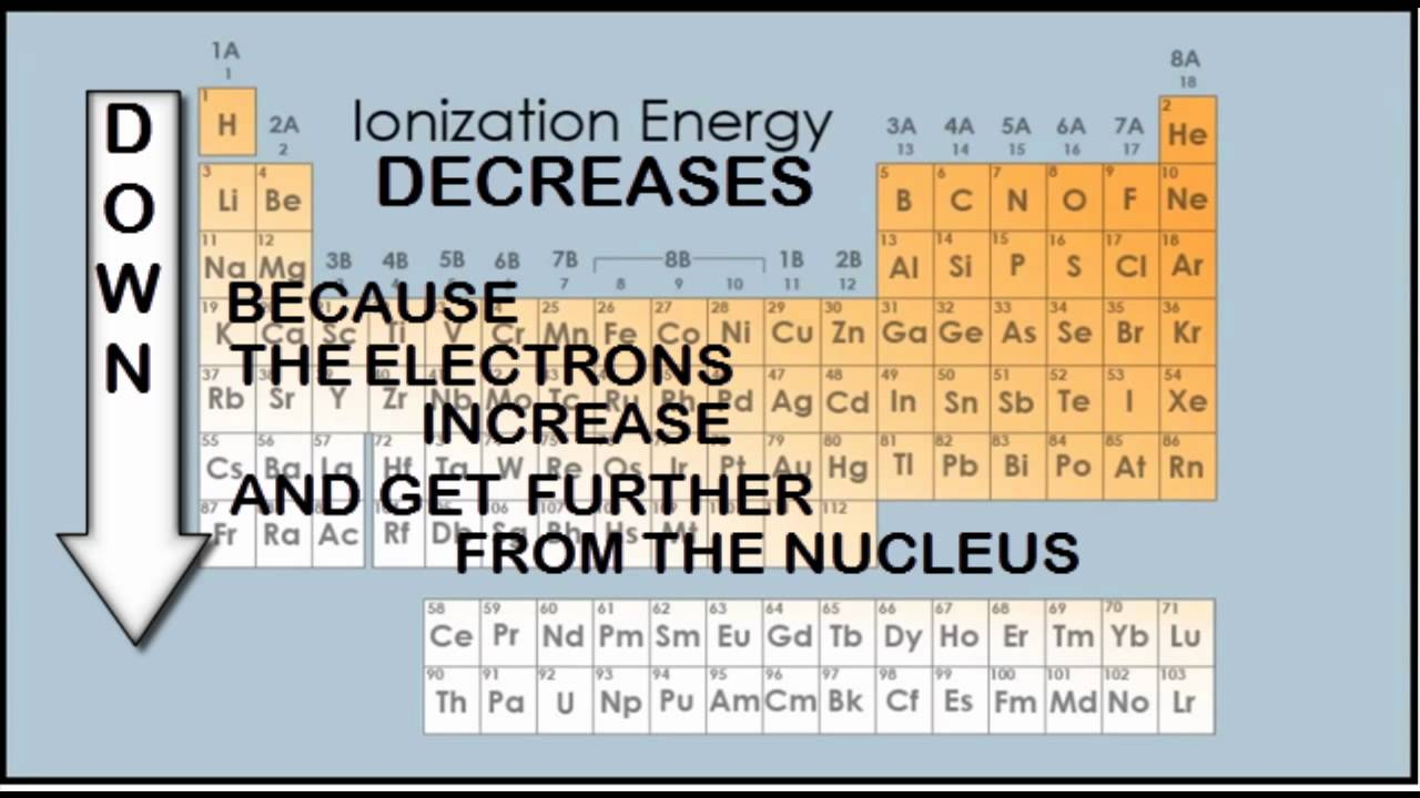 an experiment overview of ionization energy and metal reactivity trends Next, you should do part 2 of this experiment which deals with the reactivity of  nonmetals  for the reactions of these four metals and take a look at what kinds  of trends you  they have a low ionization energy so it's fairly easy for them to  lose electrons  let's review how atomic structure affects the ability to gain  electrons.