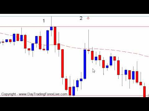 forex day trading strategy the t3 ribbon forex day trading strategy ...