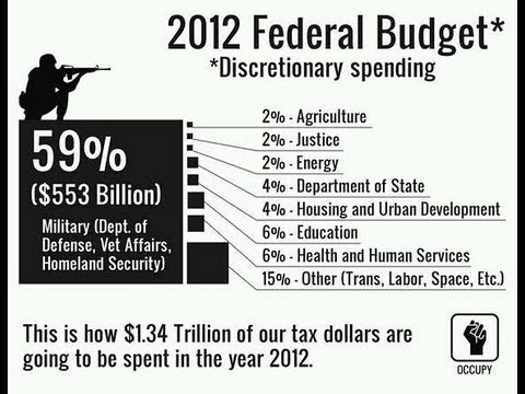 US Spends 59% of Budget on Defense