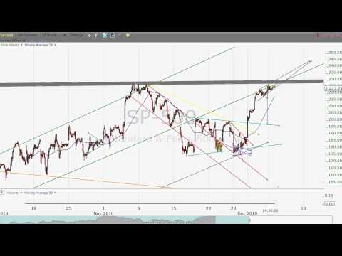 Free Chart Videos . com S&P 500 analysis 12/6/2010  - perfect stock alert alternative