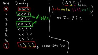 005 Numbers representation systems : ARM Cortex-M4 Based Embedded Systems