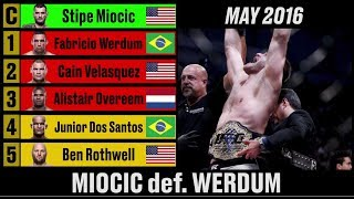UFC Heavyweight Rankings - A Complete History