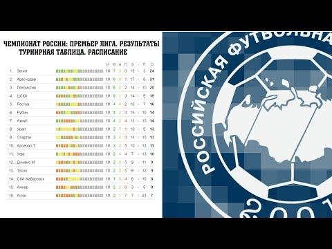 Чемпионат России по футболу. 20 тур. Часть 1. РФПЛ. Результаты, расписание и таблица.