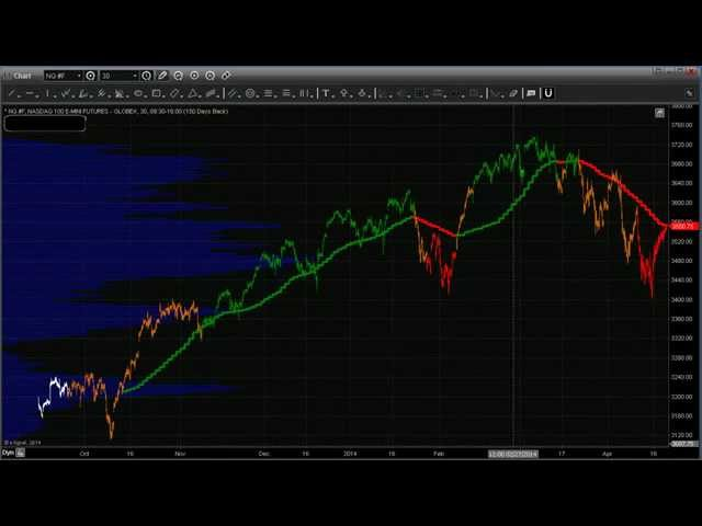 Nasdaq Shorting Opportunity - Be Ready