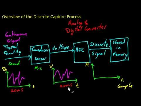 Discrete Signals 1.3 - Theory -  Overview of Discrete Capture Process