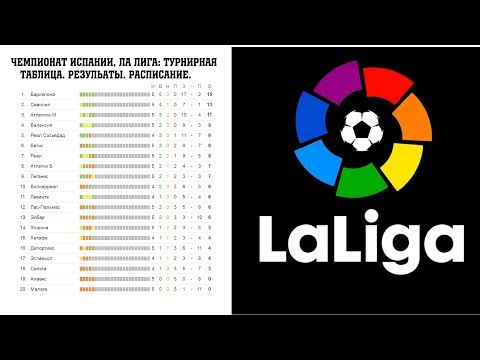 Футбол. Чемпионат Испании, результаты 8 тура. Ла лига (Примера) турнирная таблица и расписание